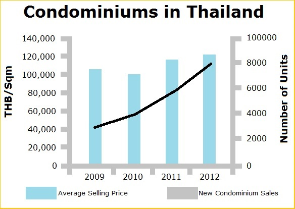 Condominiums in Thailand -- real estate lawyer Phuket